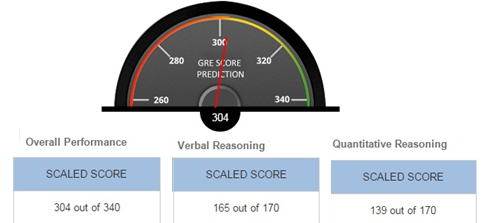 Are You Using TCYonline.com's GRE Score Prediction Tool?